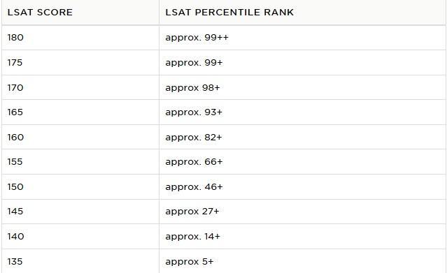 LSAT Good Score