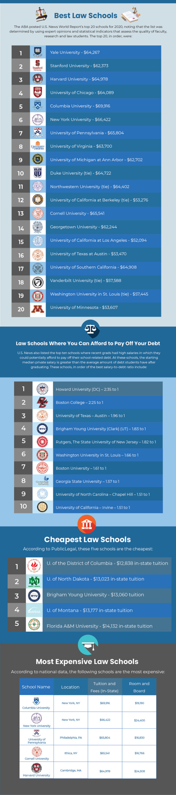 How Much Does a Law Degree Cost? - Here's The Complete Breakdown (+ most affordable law schools)